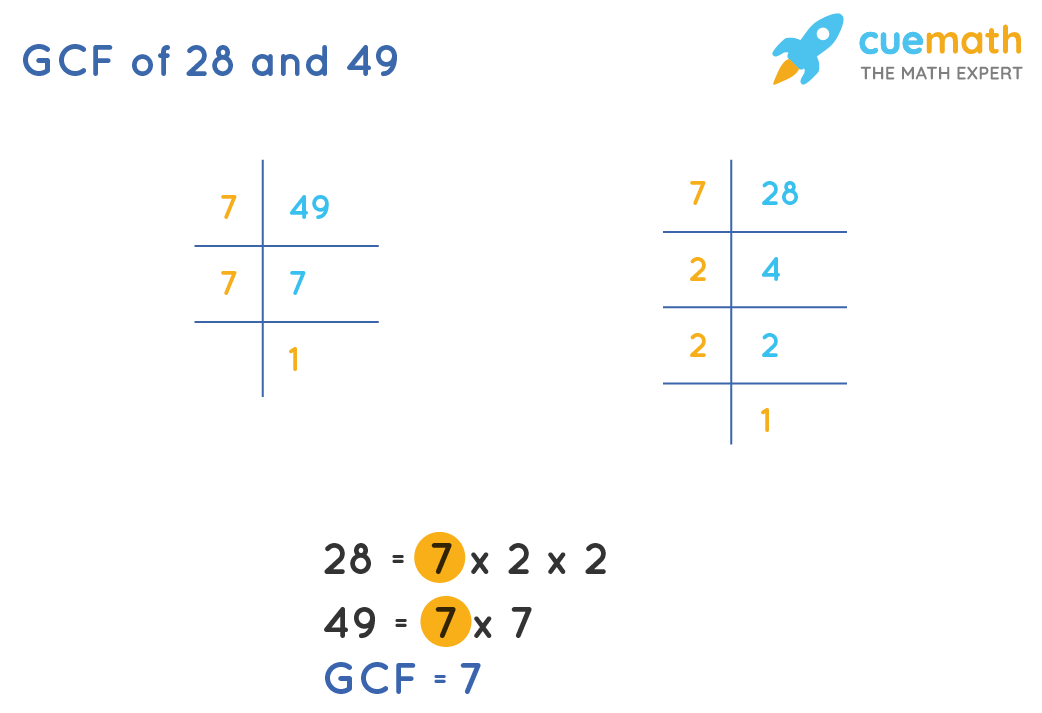GCF of 28and 49by Prime Factorization