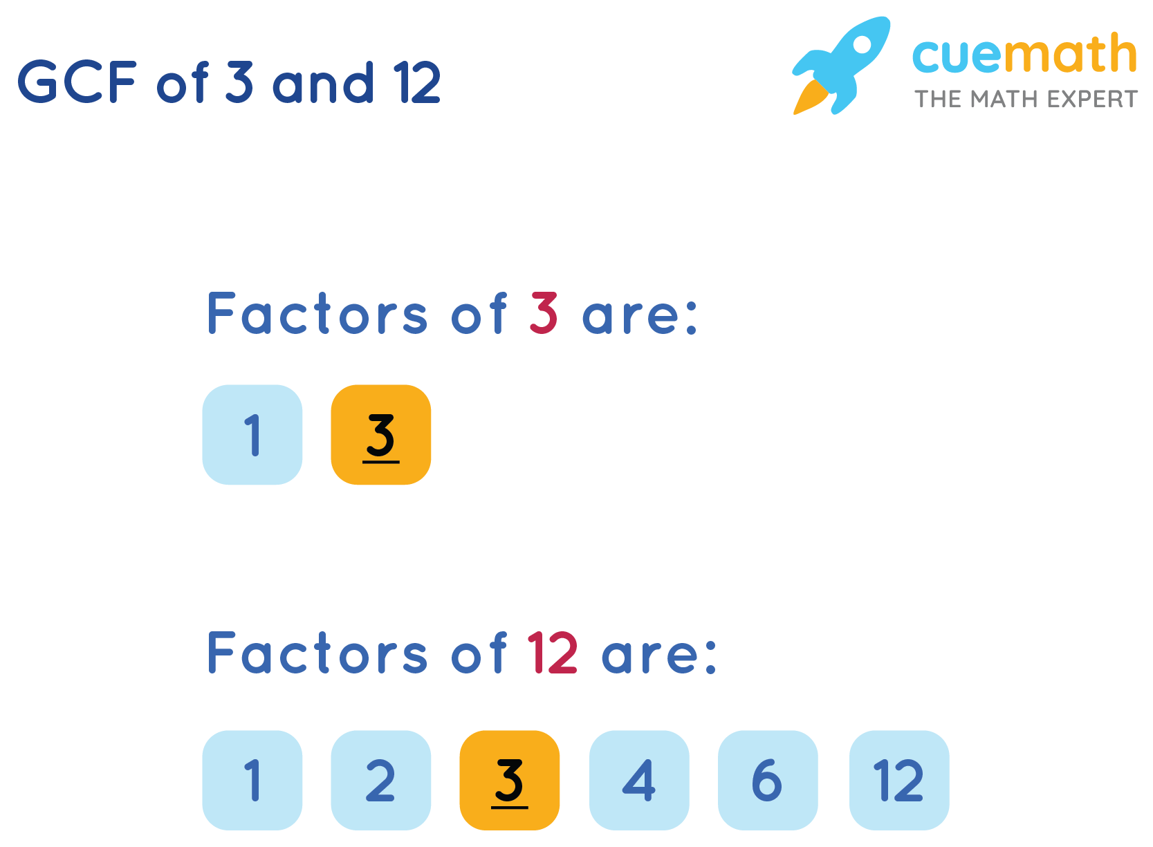 GCF of 3 and 12 by Listing the Common Factors