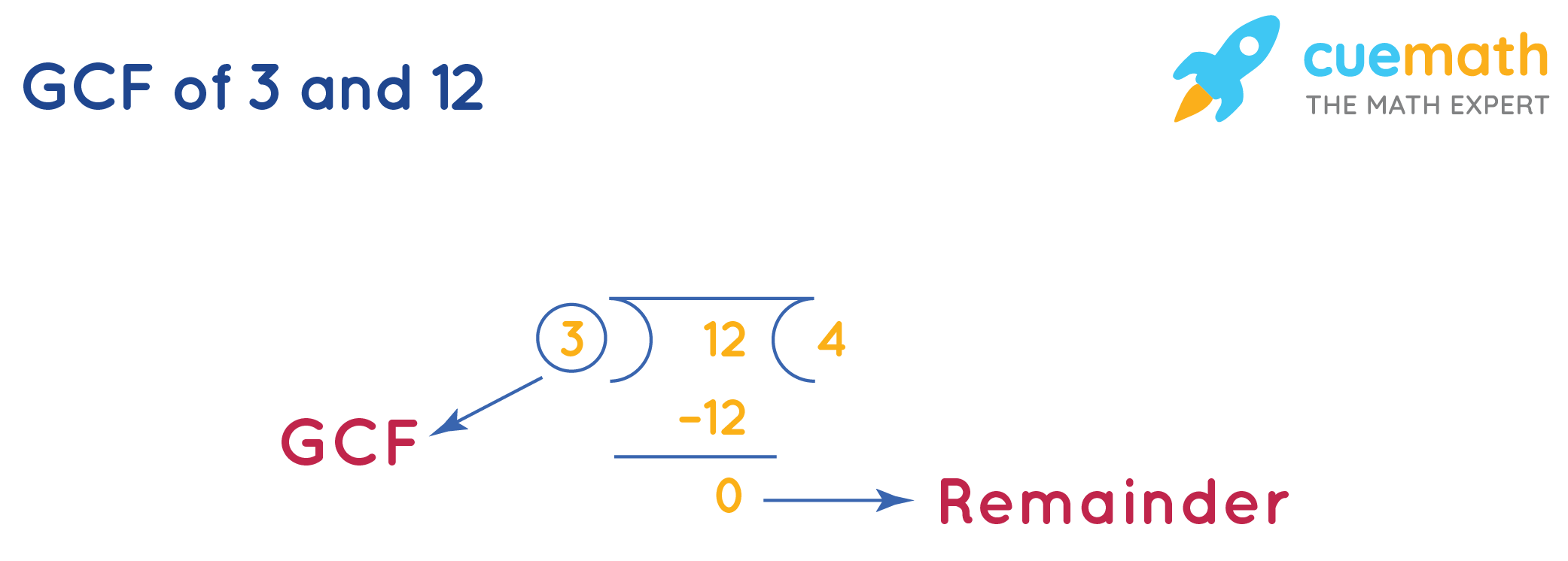 GCF of 3and 12by Long Division