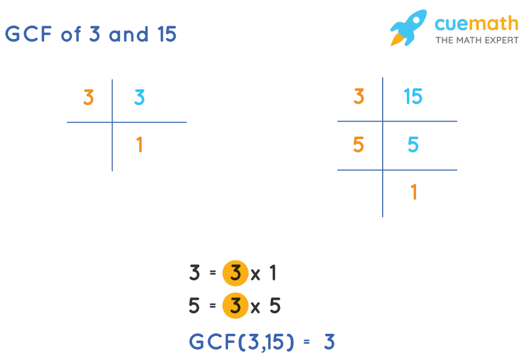 GCF of 3 and 15
