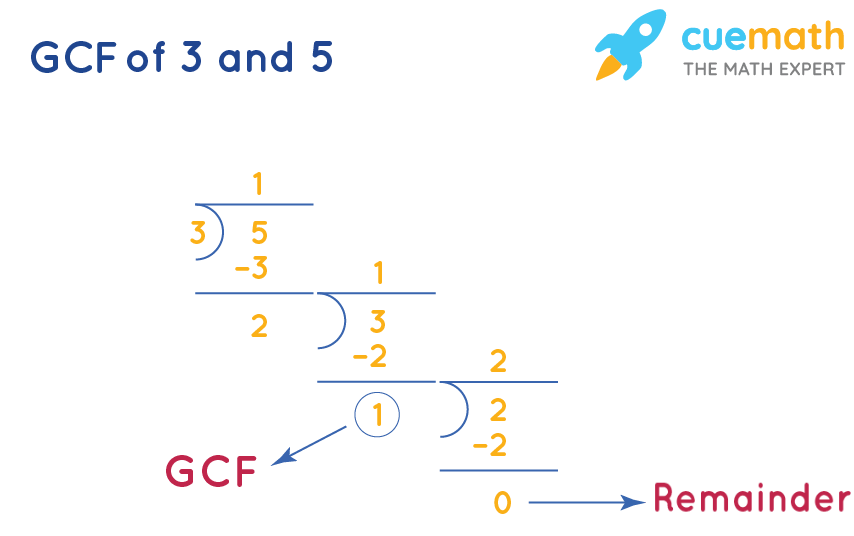 GCF of 3and 5