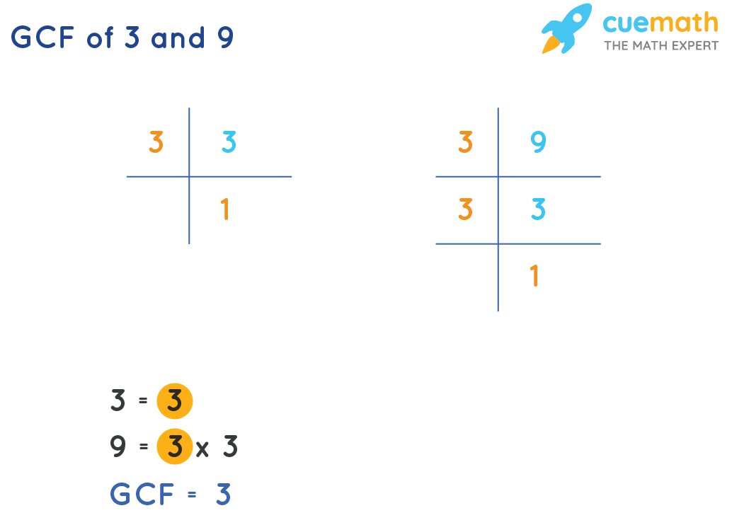 GCF of 3and 9by Prime Factorization