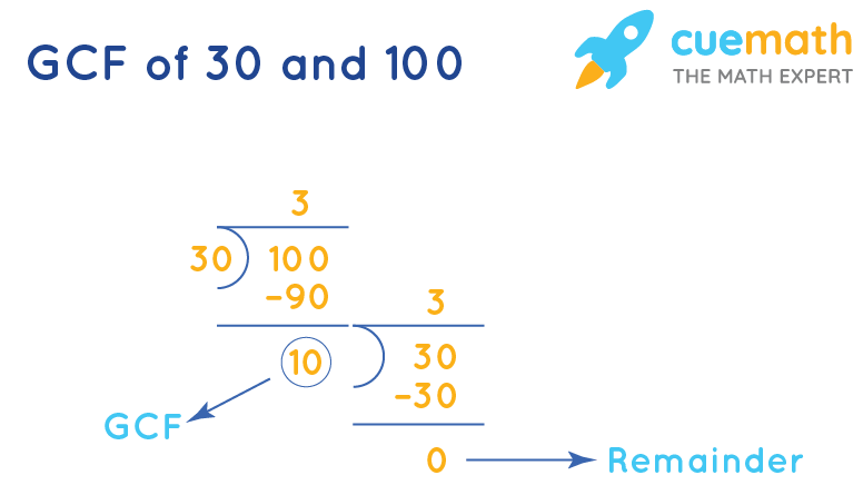 Greatest Common Factor of 30 and 100 by Long Division