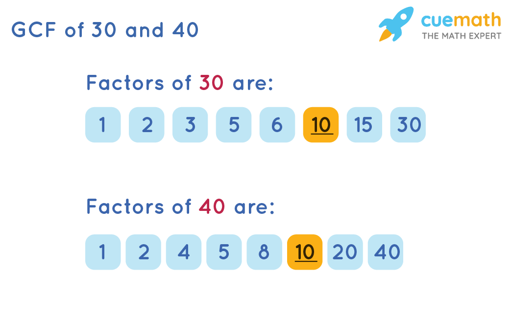 GCF of 30 and 40 by Listing Factors