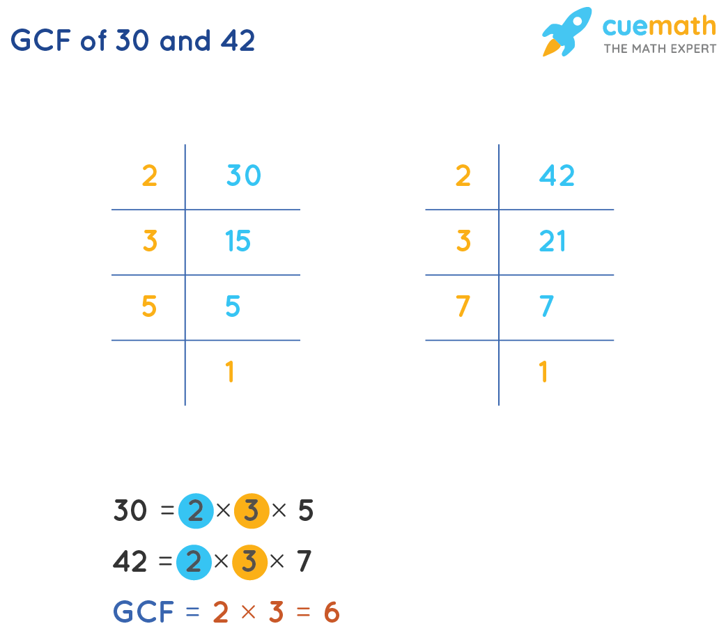 GCF of 30and 42