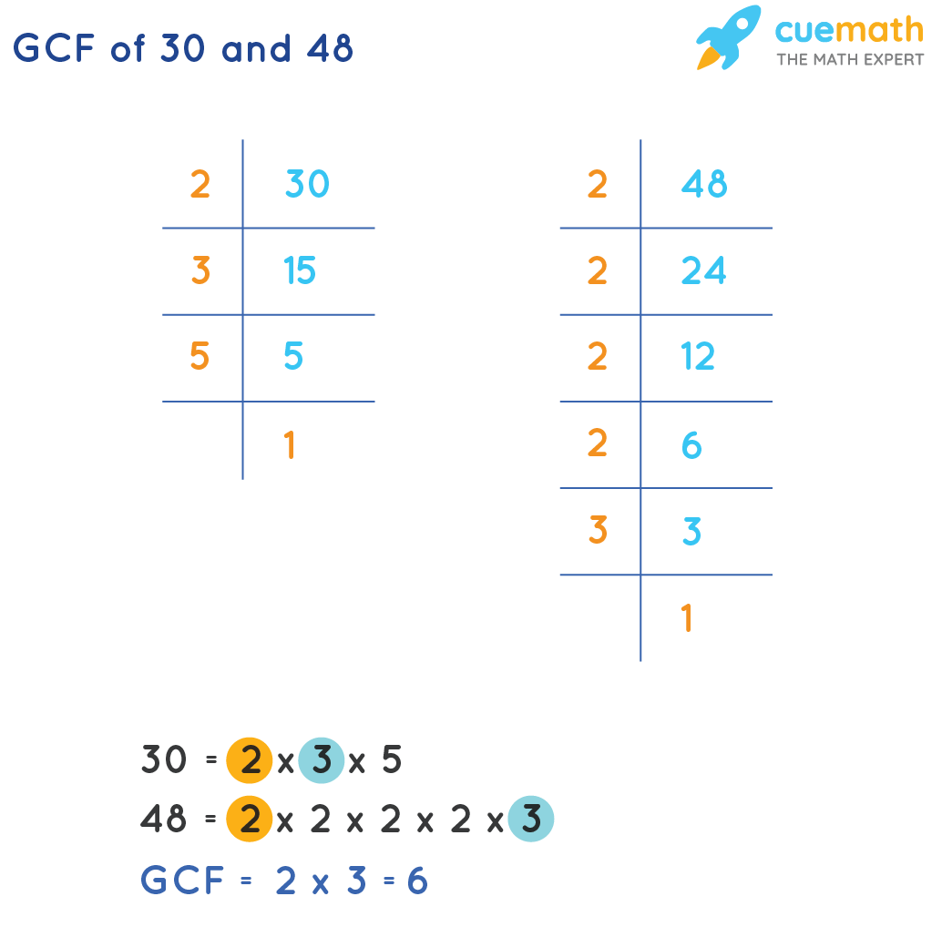 GCF of 30 and 48 by prime factorization method