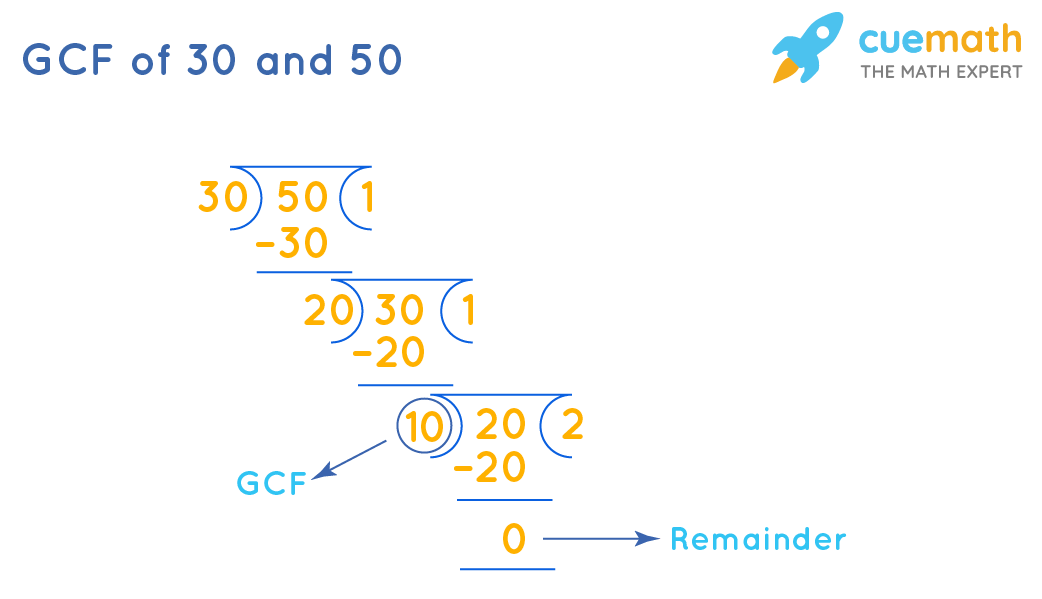 GCF of 30 and 50 by Long Division