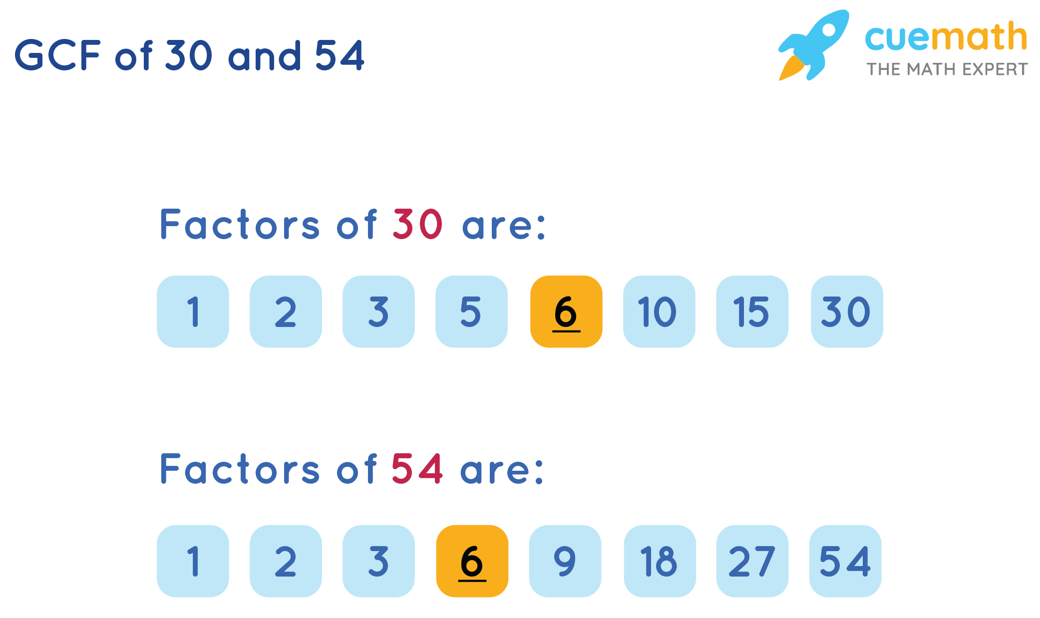 GCF of 30and 54by Listing the Common Factors