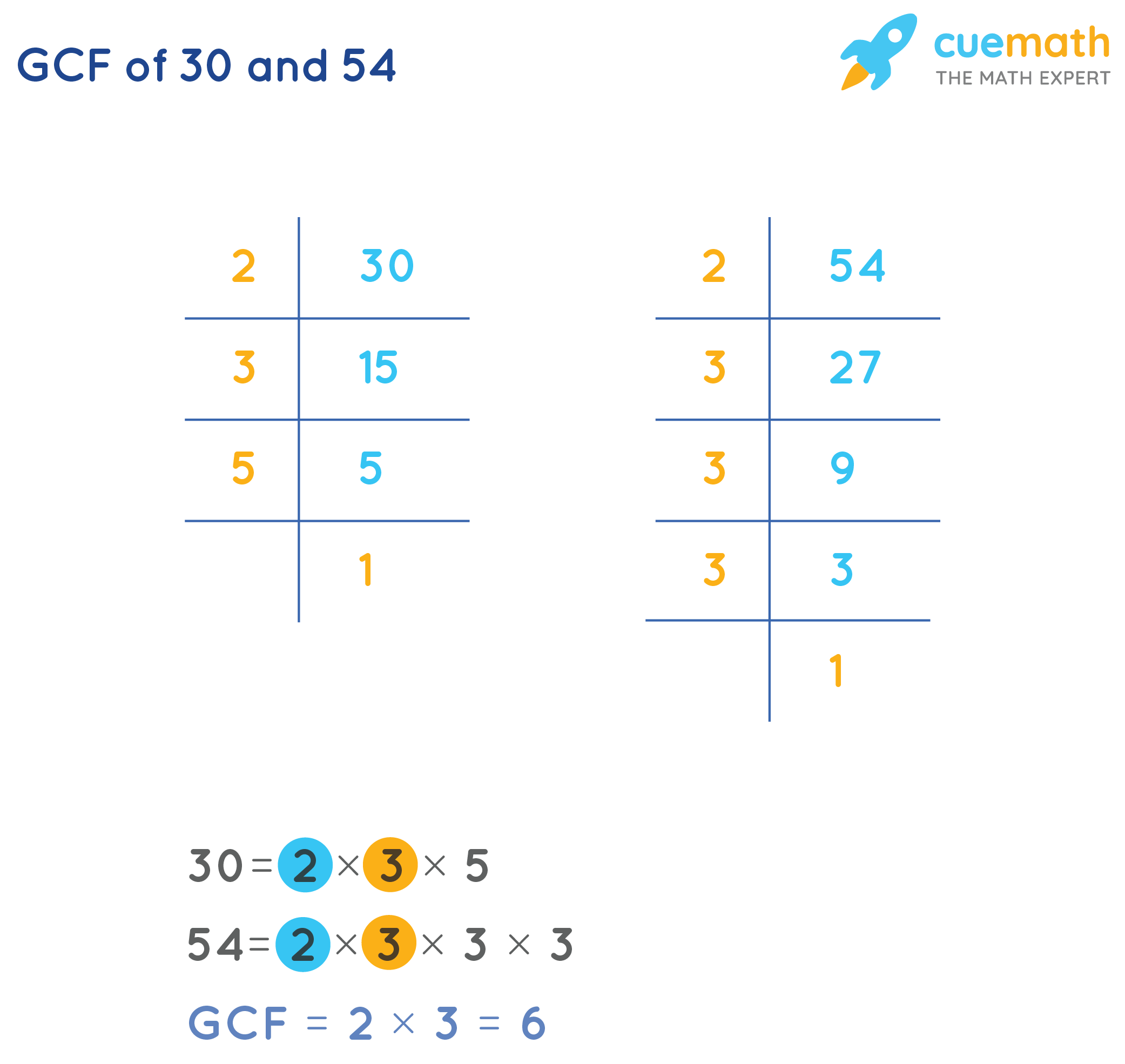 GCF of 30and 54by Prime Factorization