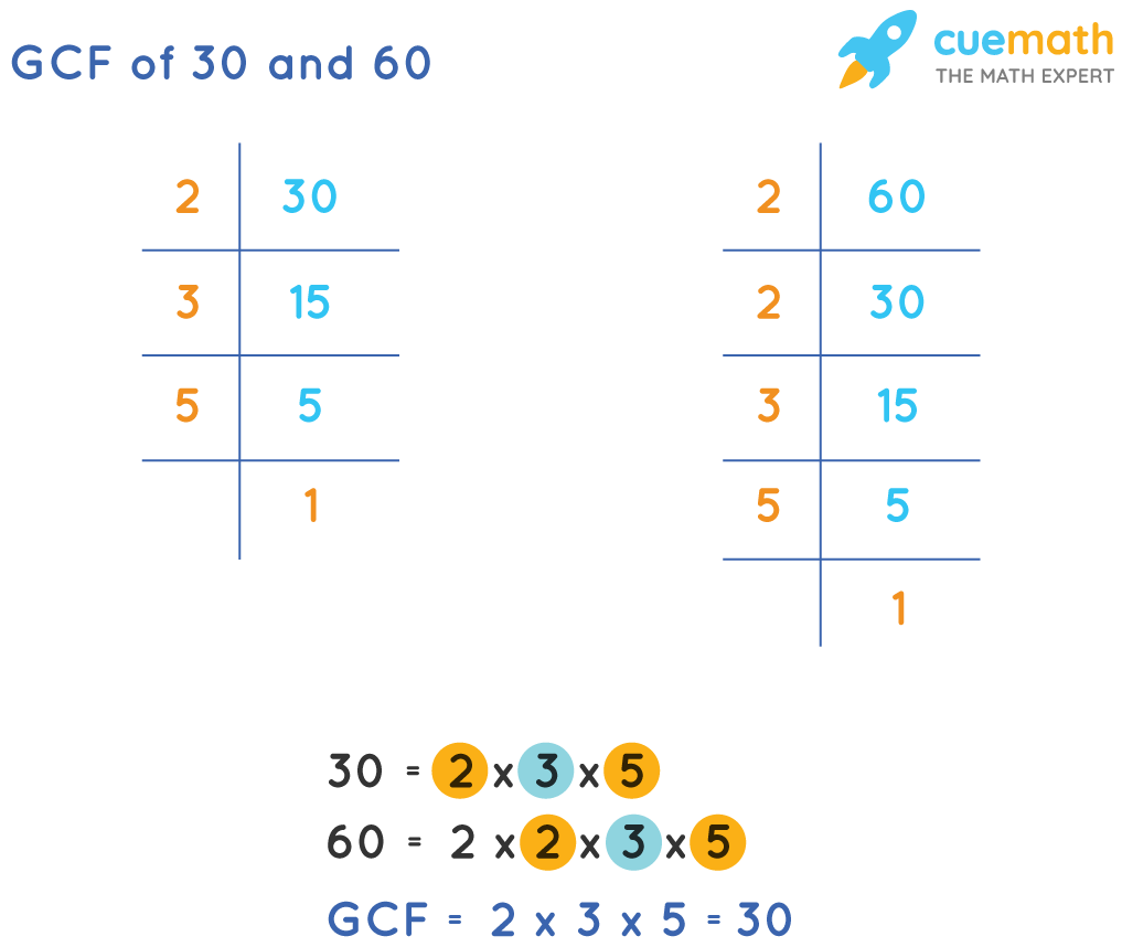 GCF of 30 and 60