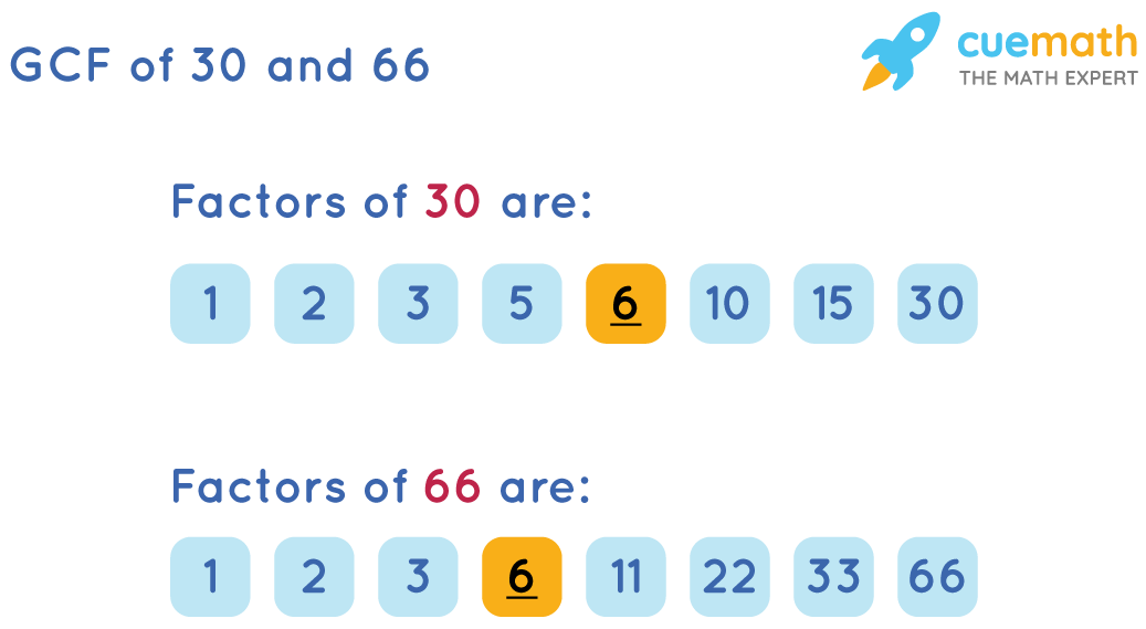 GCF of 30and 66by Listing the Common Factors