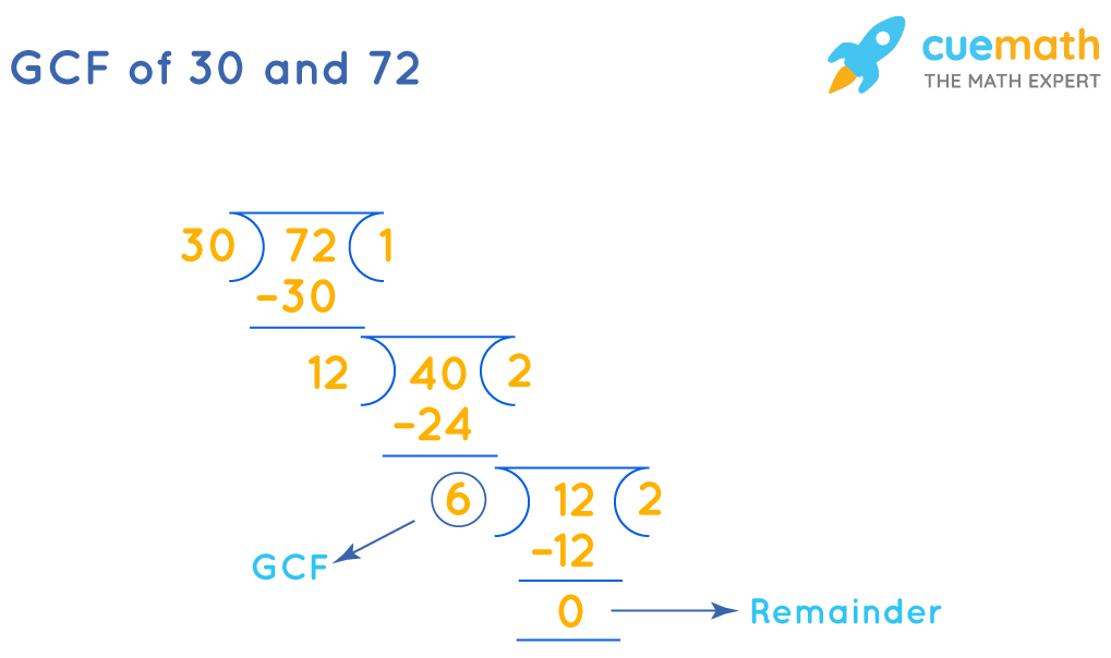 GCF of 30 and 72by Long Division