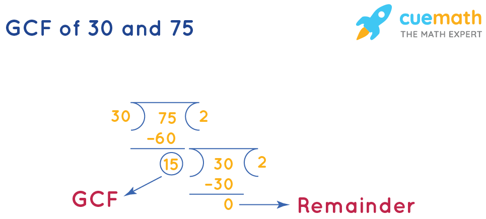 GCF of 30 and 75 by Long Division
