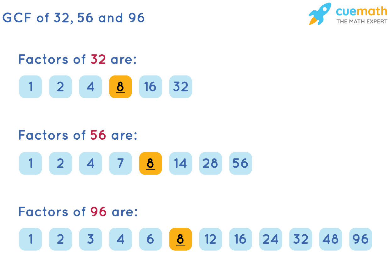 GCF of 32, 56, and 96by Listing the Common Factors