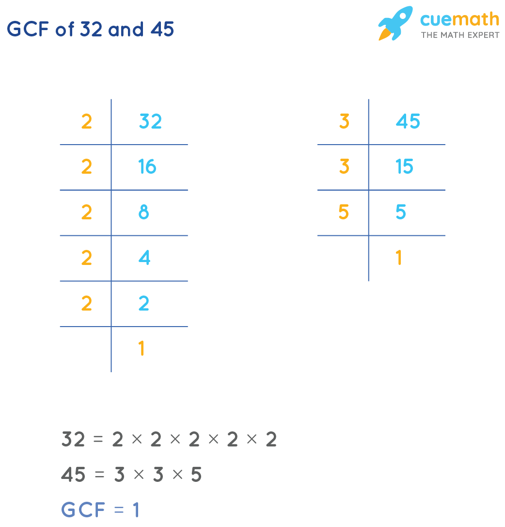 GCF of 32 and 45 by prime factorization method