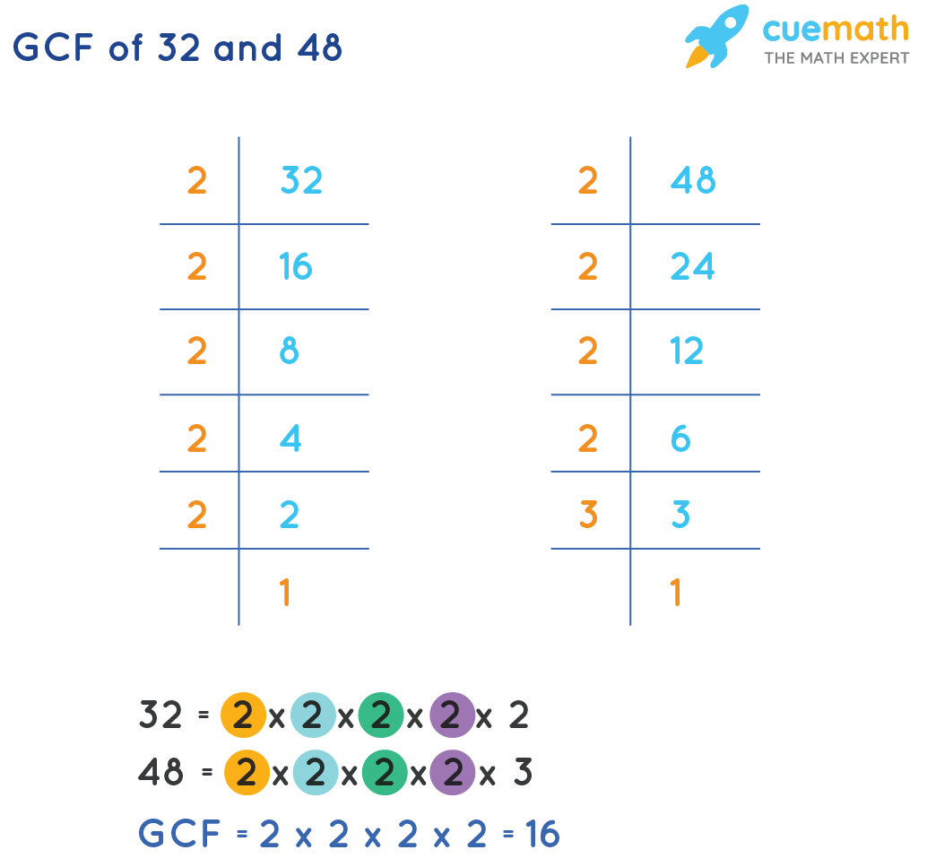 LCM of 32 and 48 by Prime factorisation