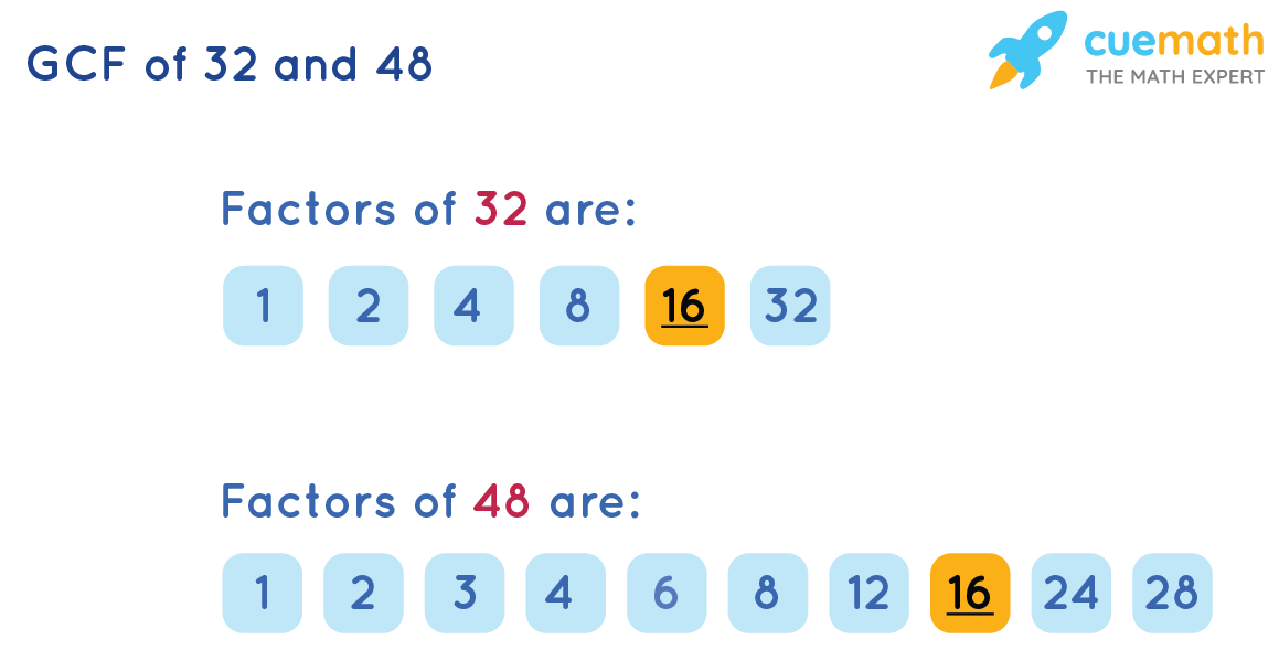 GCF of 32 and 48 by Listing the Common Factors