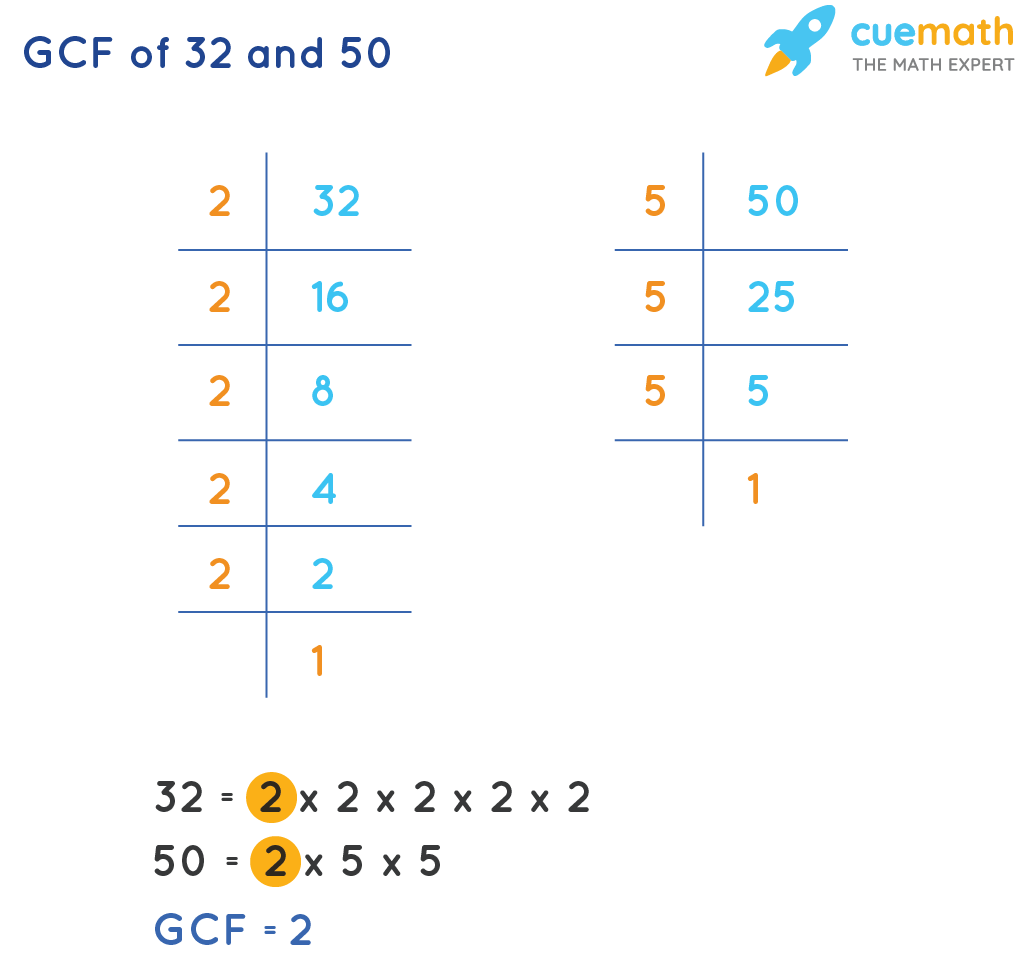 GCF of 32 and 50 by prime factorization method