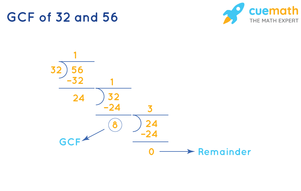 GCF of 32 and 56
