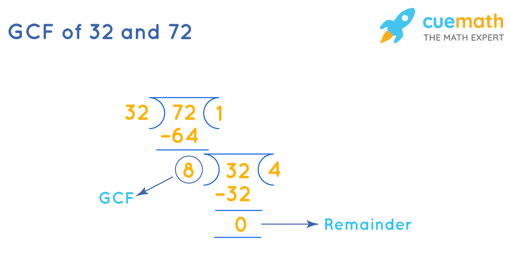 GCF of 32and 72by Long Division Method