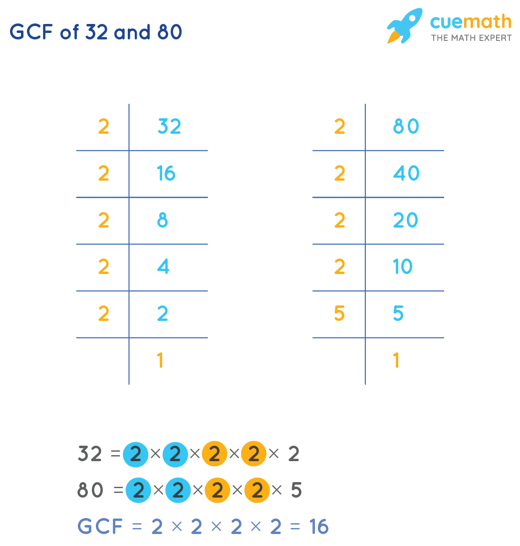 GCF of 32 and 80