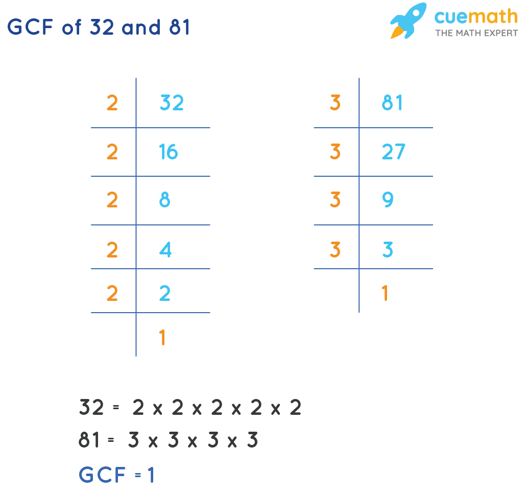 GCF of 32 and 81 by prime factorization method