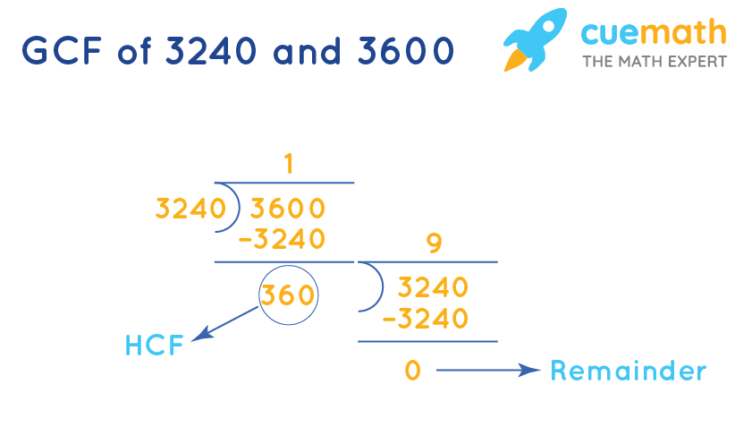 HCF of 3240and 3600