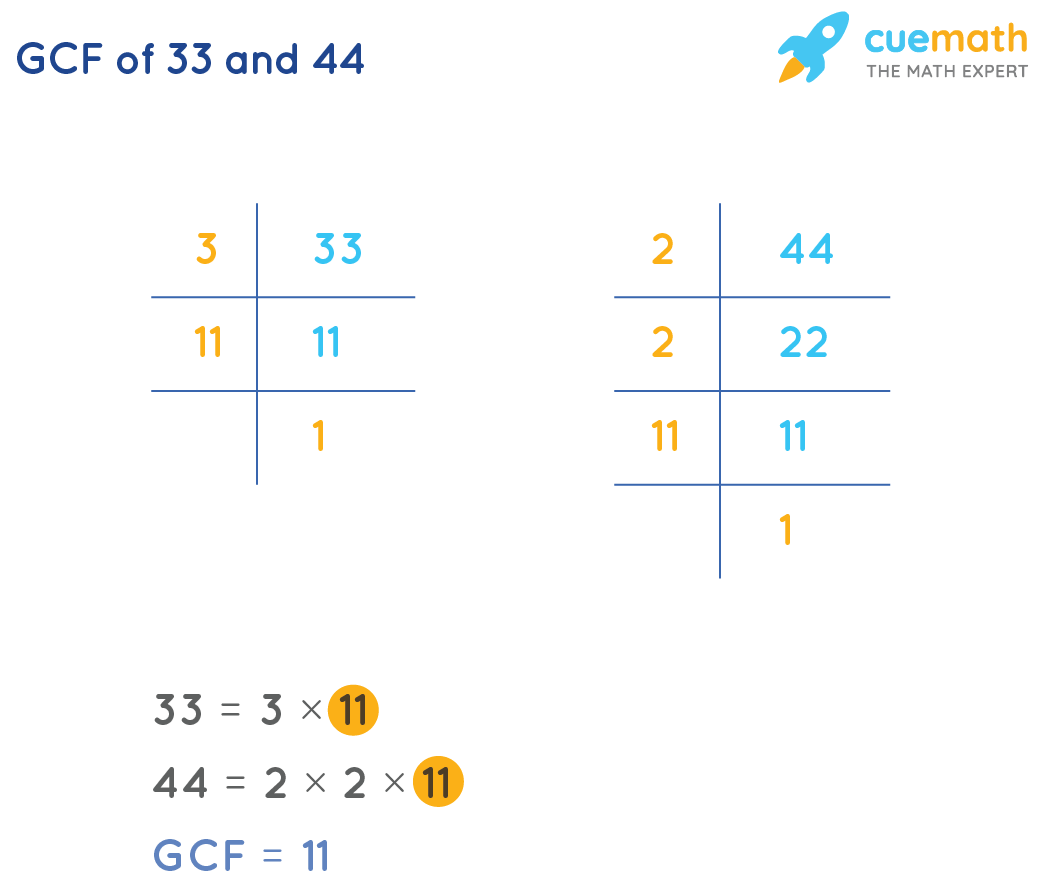 GCF of 33 and 44 by prime factorization method