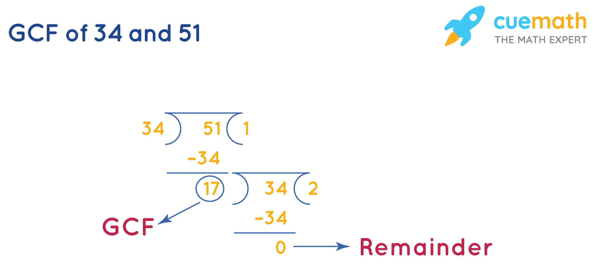 GCF of 34and 51by Long Division