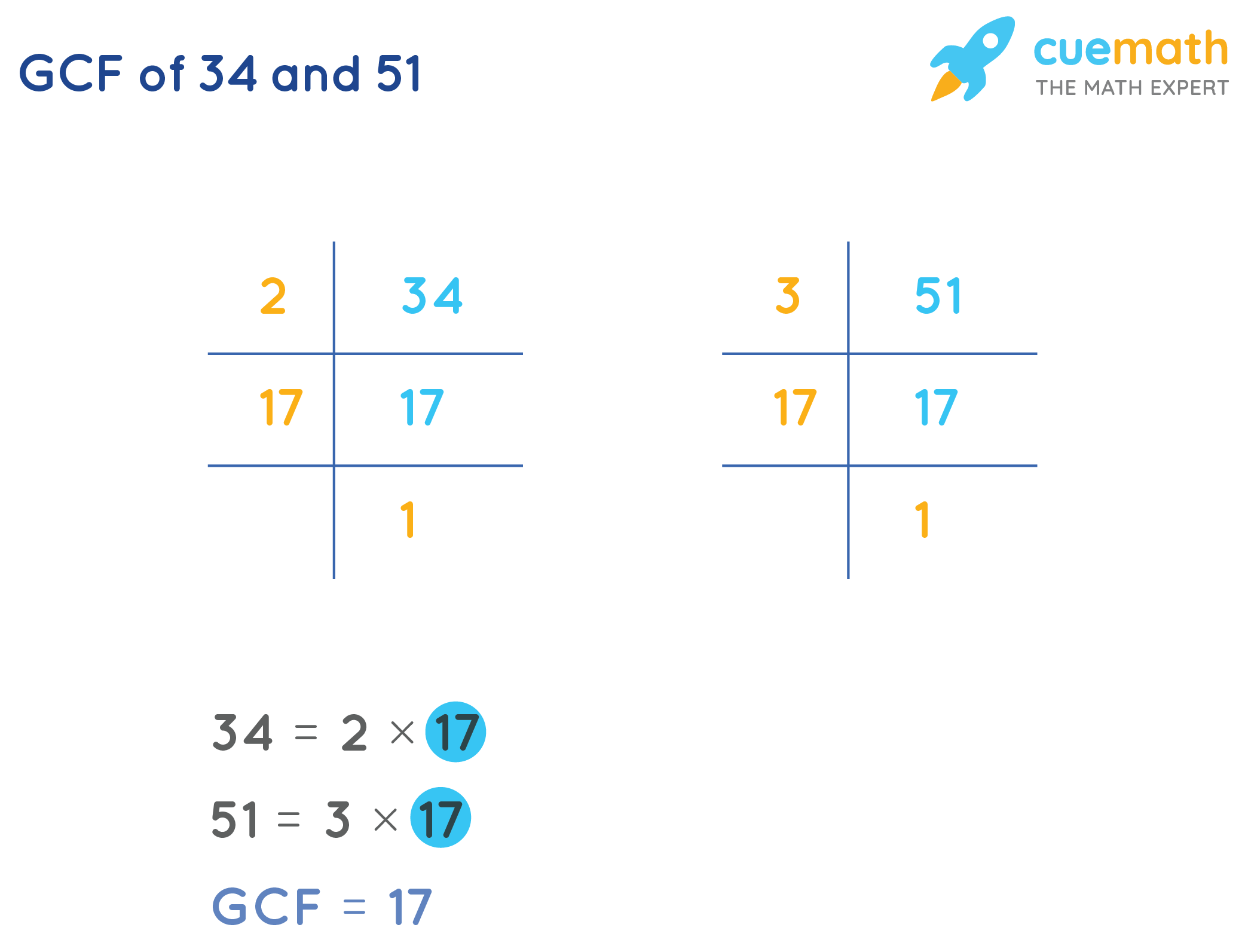GCF of 34and 51by Prime Factorization