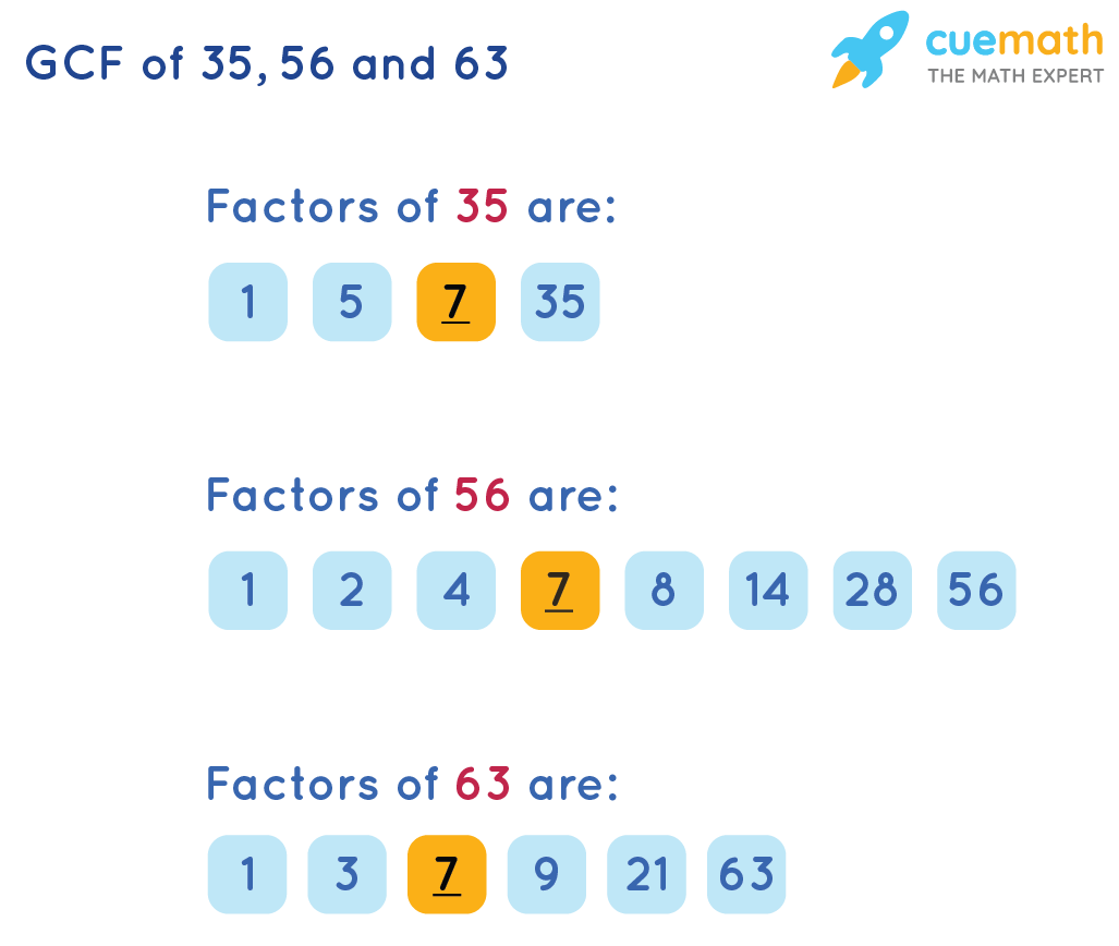 GCF of 35, 56 and 63 by Listing the Common Factors