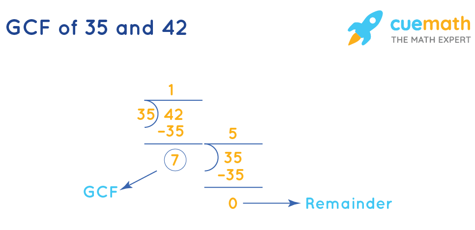 GCF of 35 and 42 by Long Division