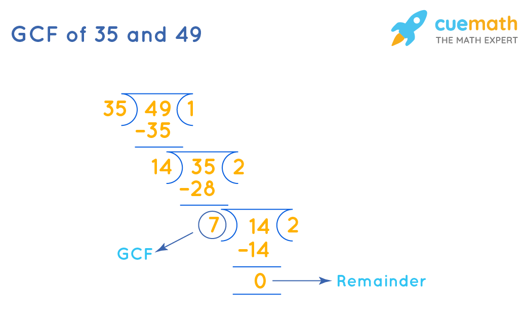 GCF of 35and 49by Long Division