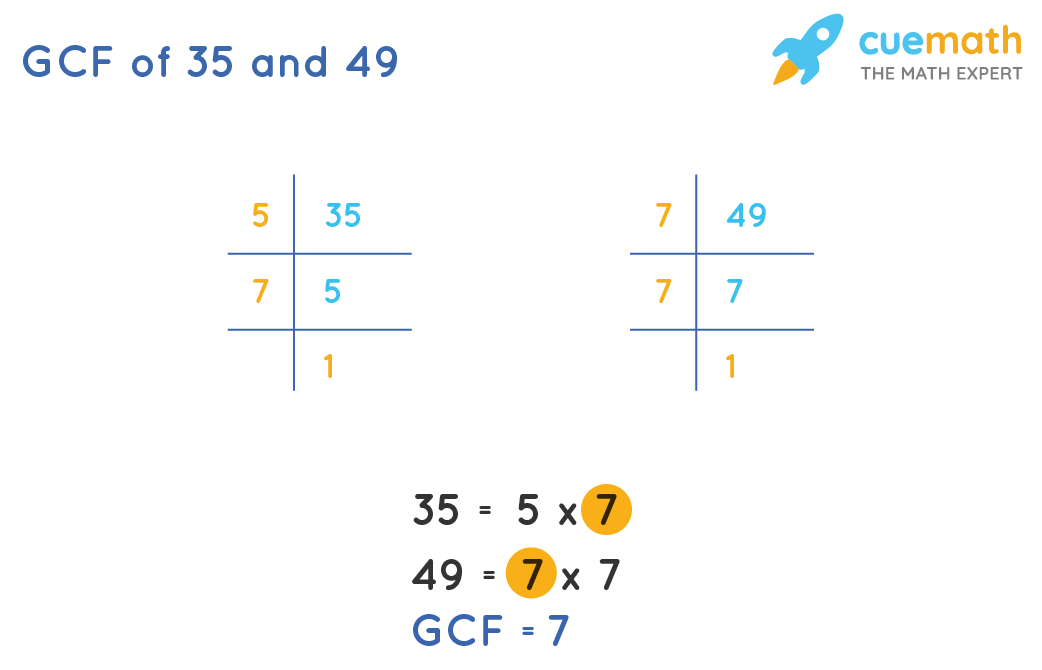 GCF of 35and 49by Prime Factorization