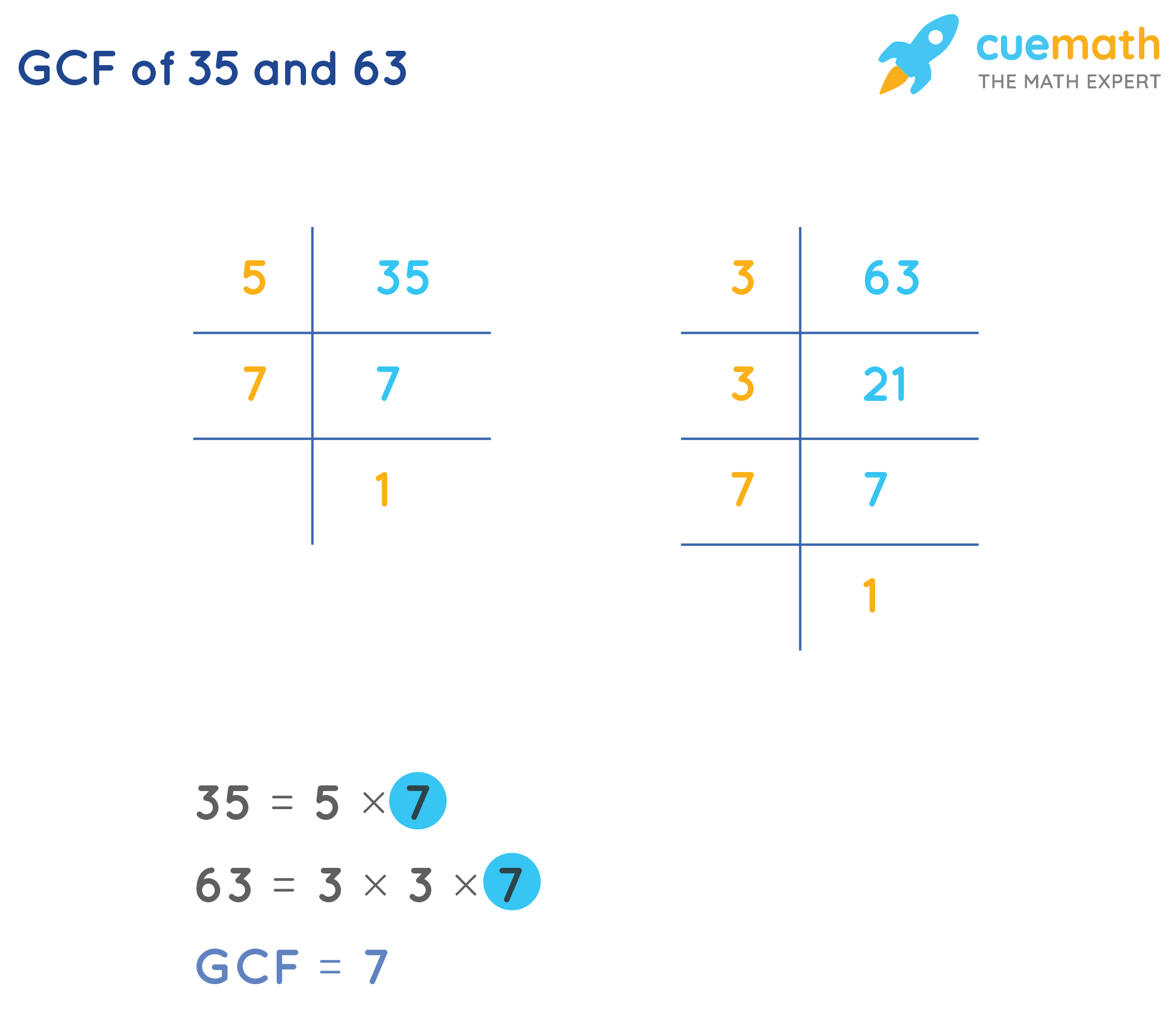 Greatest Common Factor of 35 and 63 by Prime Factorization