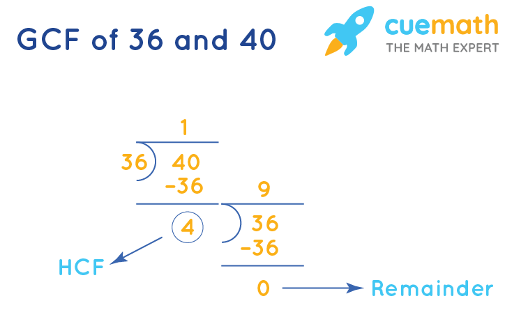GCF of 36and 40by Long Division