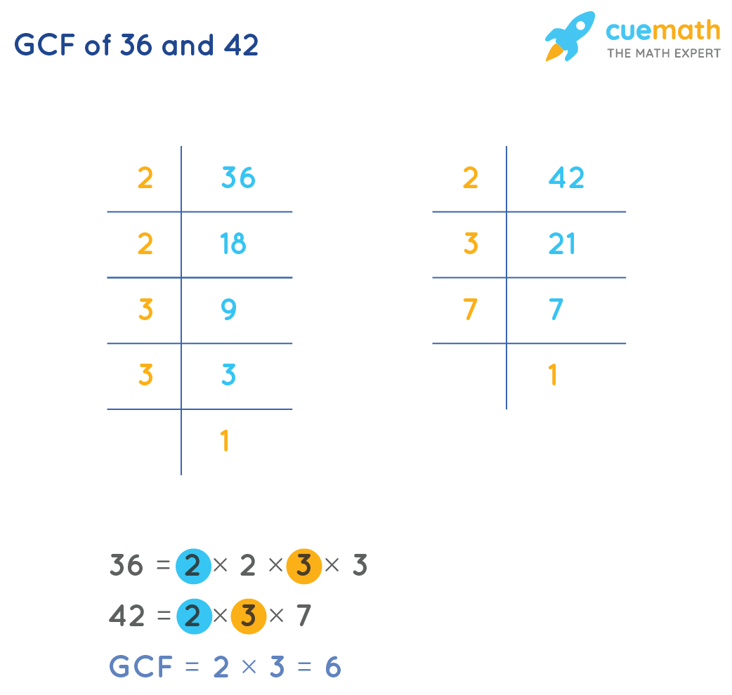 GCF of 36and 42