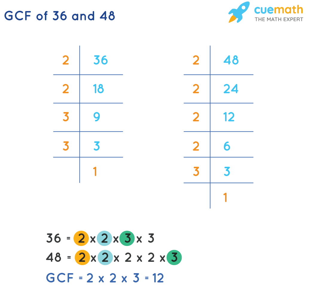 GCF of 36 and 48 by Prime Factorization