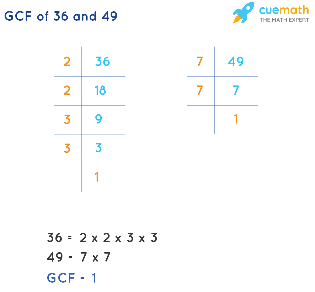 GCF of 36 and 49 by prime factorization method