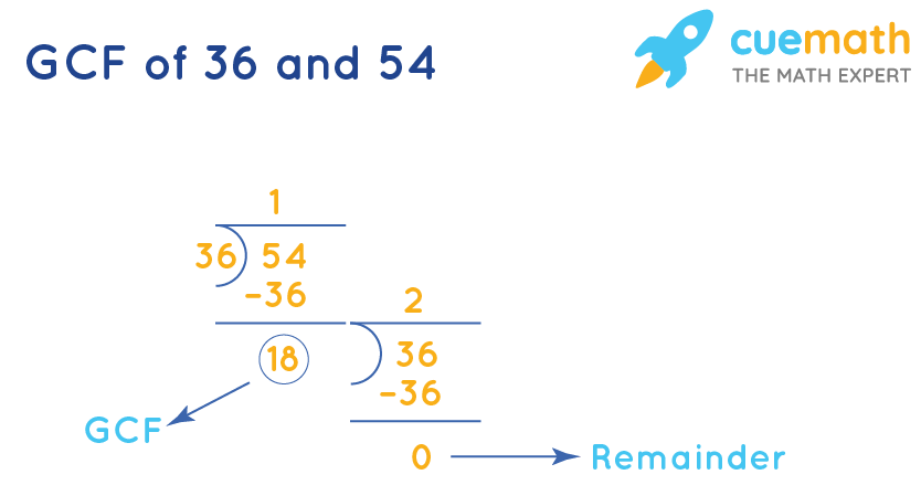 GCF of 36 and 54 by Long Division