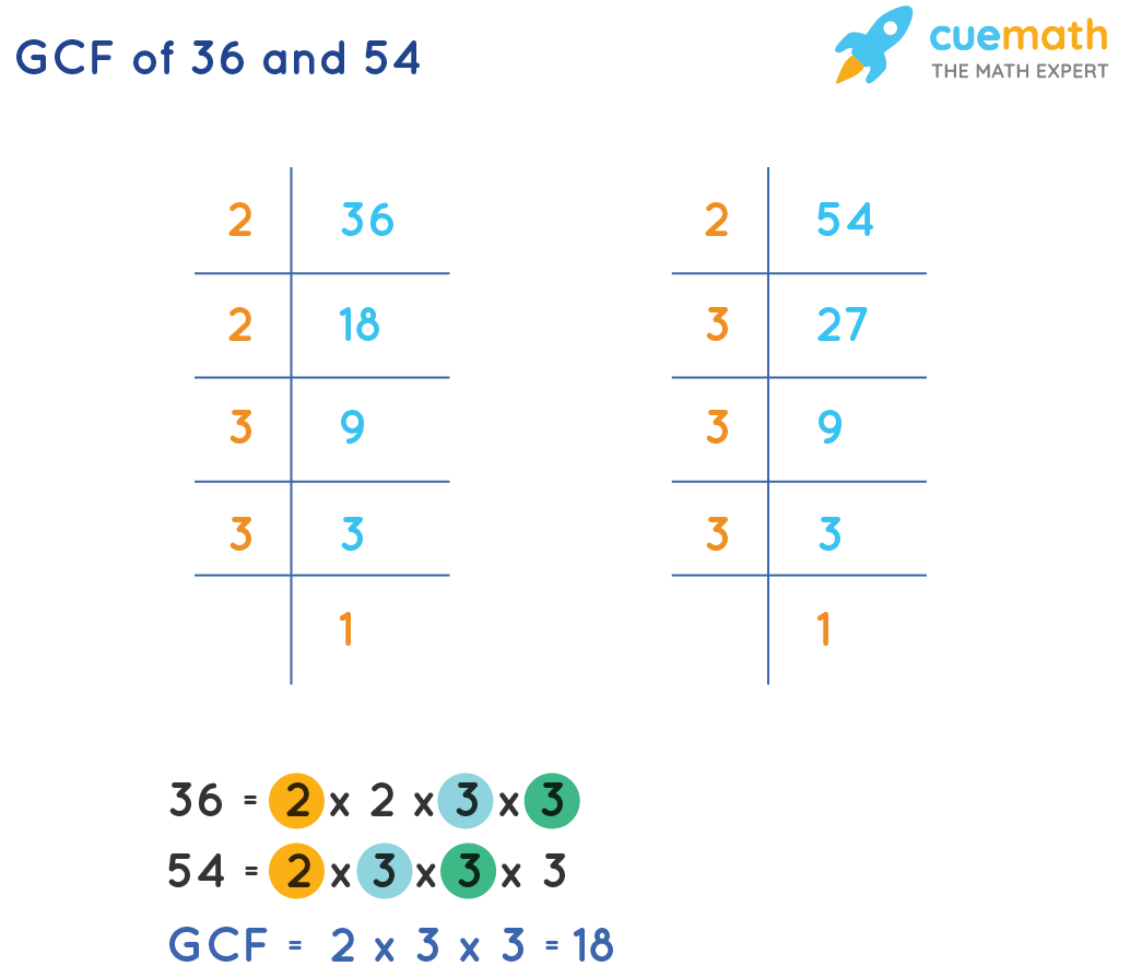 GCF of 36 and 54 by Prime Factorization