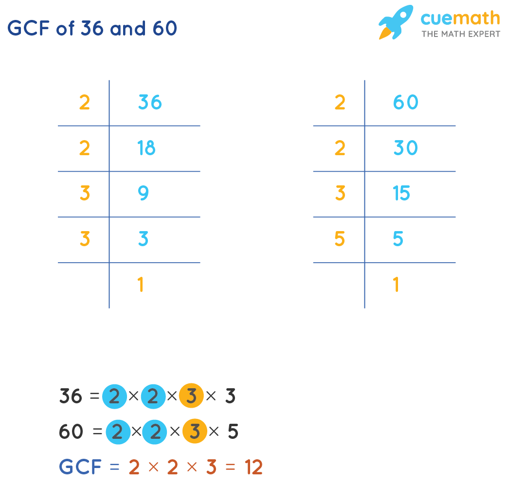 GCF of 36and 60