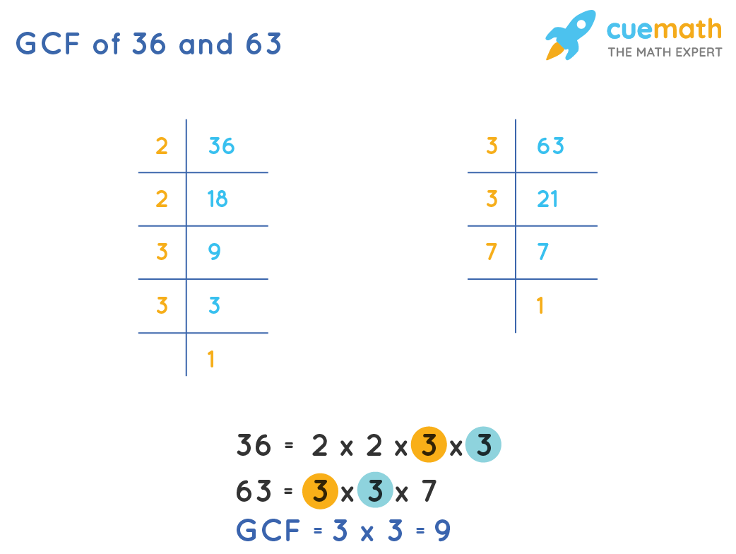 GCF of 36 and 63 by Prime Factorization