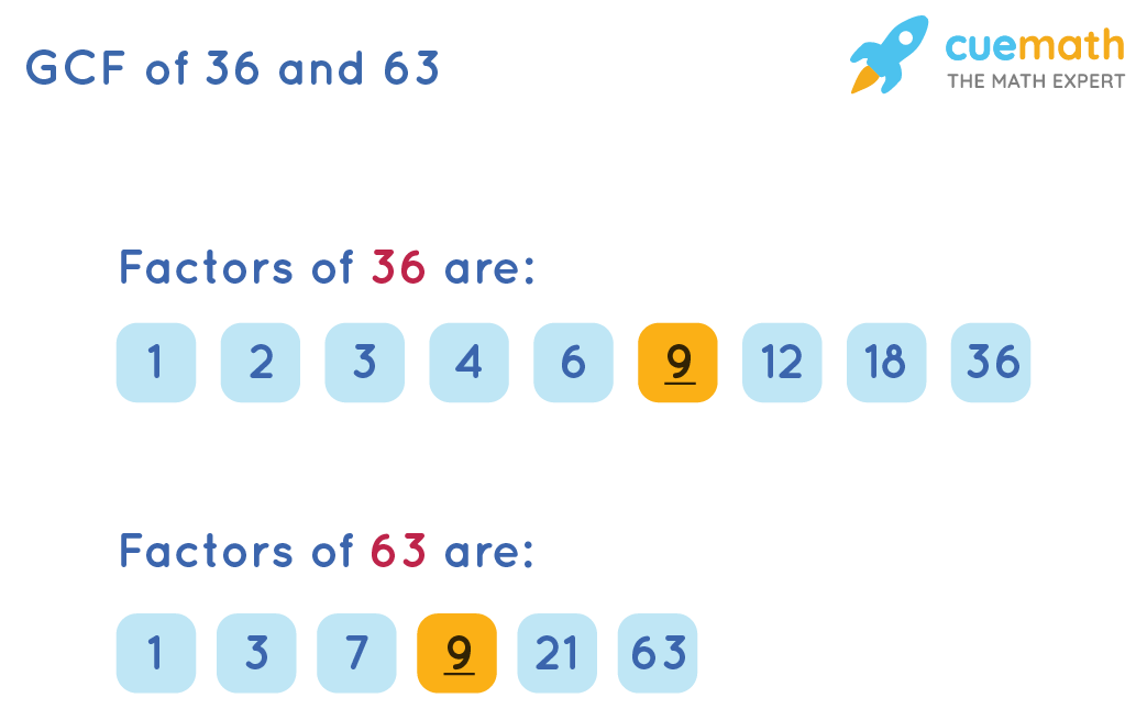 GCF of 36 and 63 by Listing the Common Factors