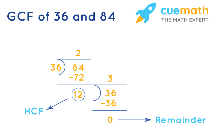 Greatest Common Factor of 36 and 84 by Long Division