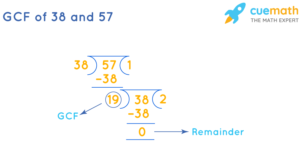 GCF of 38 and 57
