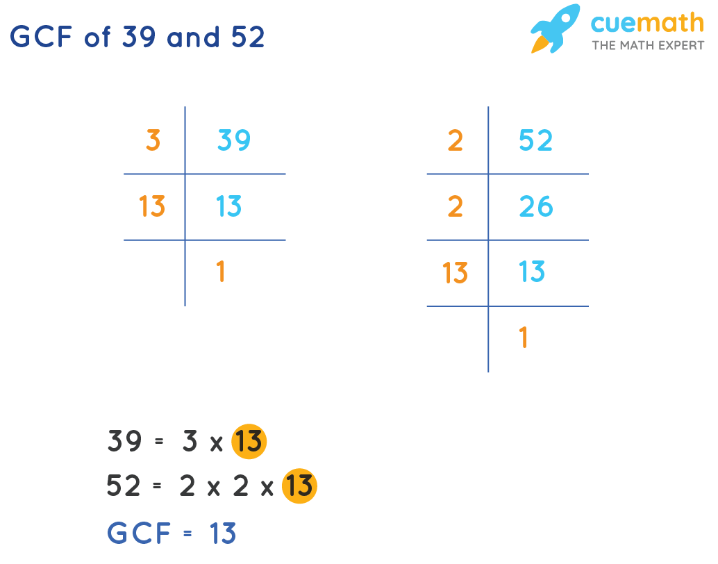 GCF of 39 and 52 by prime factorization method