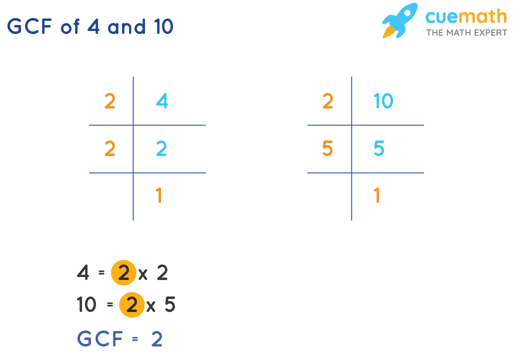 GCF of 4 and 10 by prime factorization method