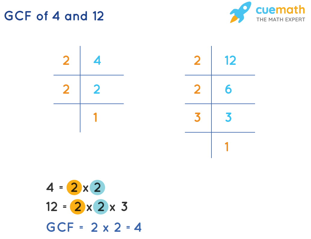 GCF of 4 and 12 by prime factorization method