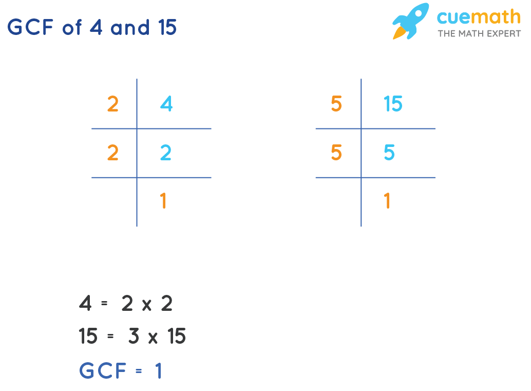 GCF of 4 and 15 by prime factorization method